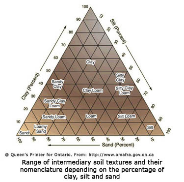 Range of intermediary soil textures and their nomenclature depending on the percentage of clay, silt and loam