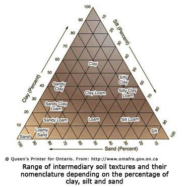 soil triangle worksheet worksheets for school leafsea. Black Bedroom Furniture Sets. Home Design Ideas